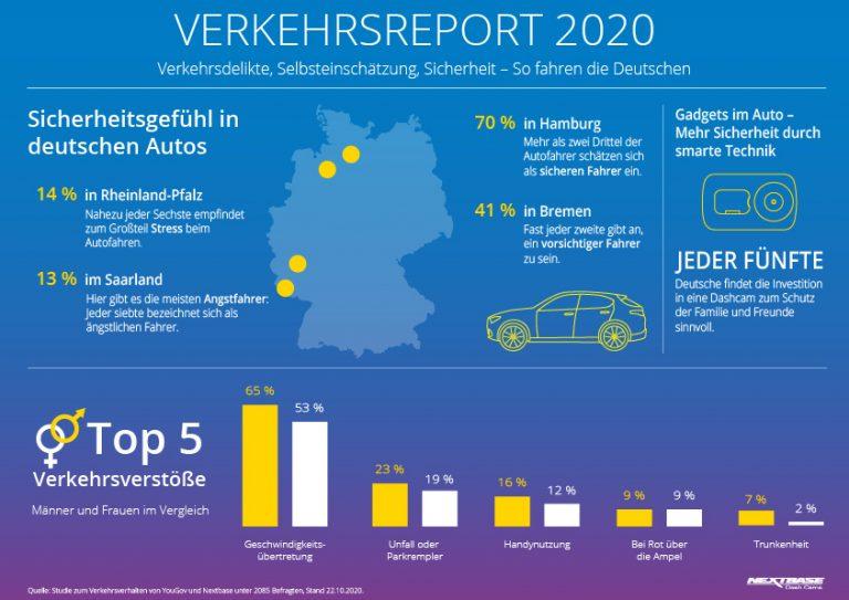 Nextbase Verkehrsreport 2020 Deutschland